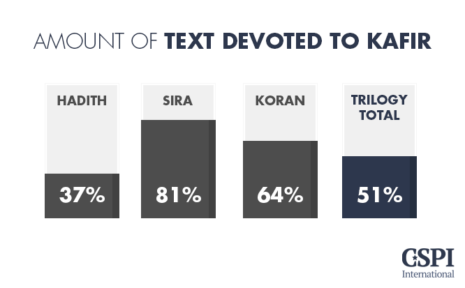 Amount of text devoted to Kafir