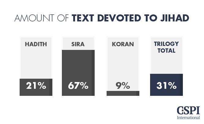 Amount of text devoted to Jihad