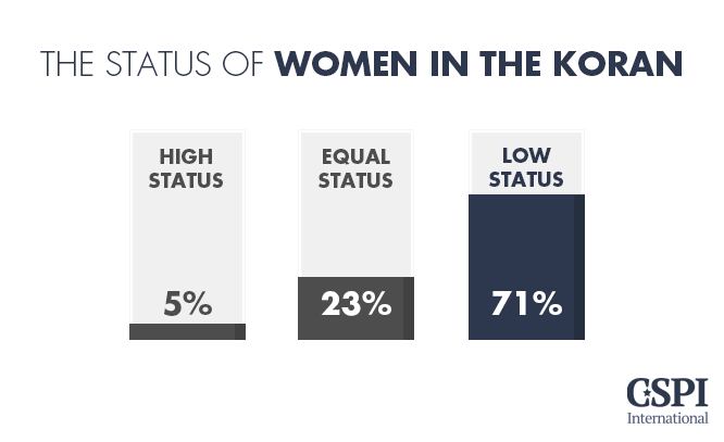The status of women in the Koran