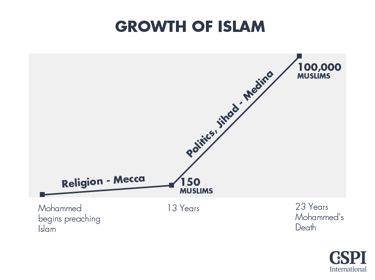 Growth of Islam
