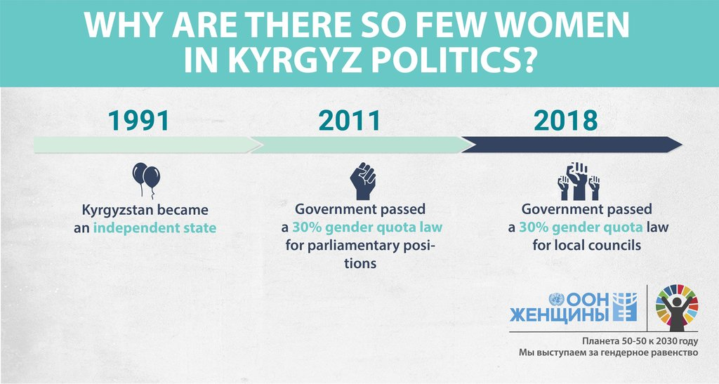 Why are there so few women in Kyrgyz politics?