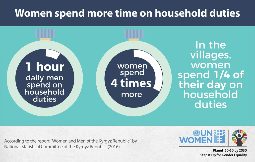 Women spend more time on household duties