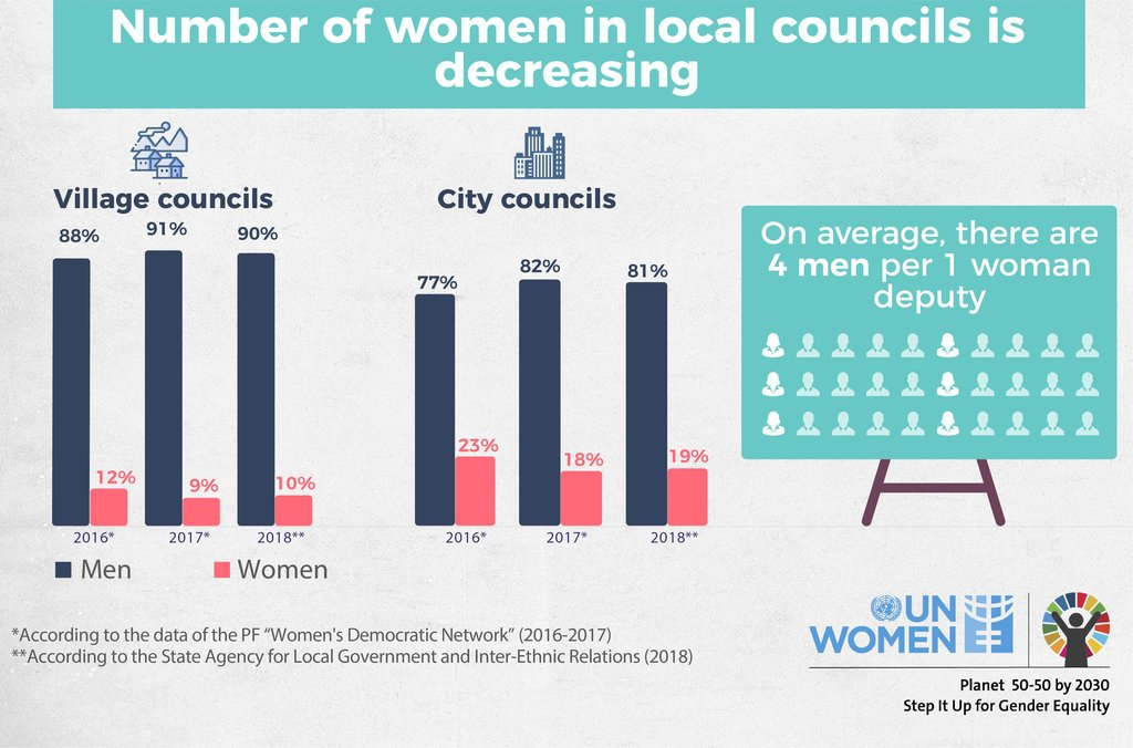 The number of women in local councils is decreasing