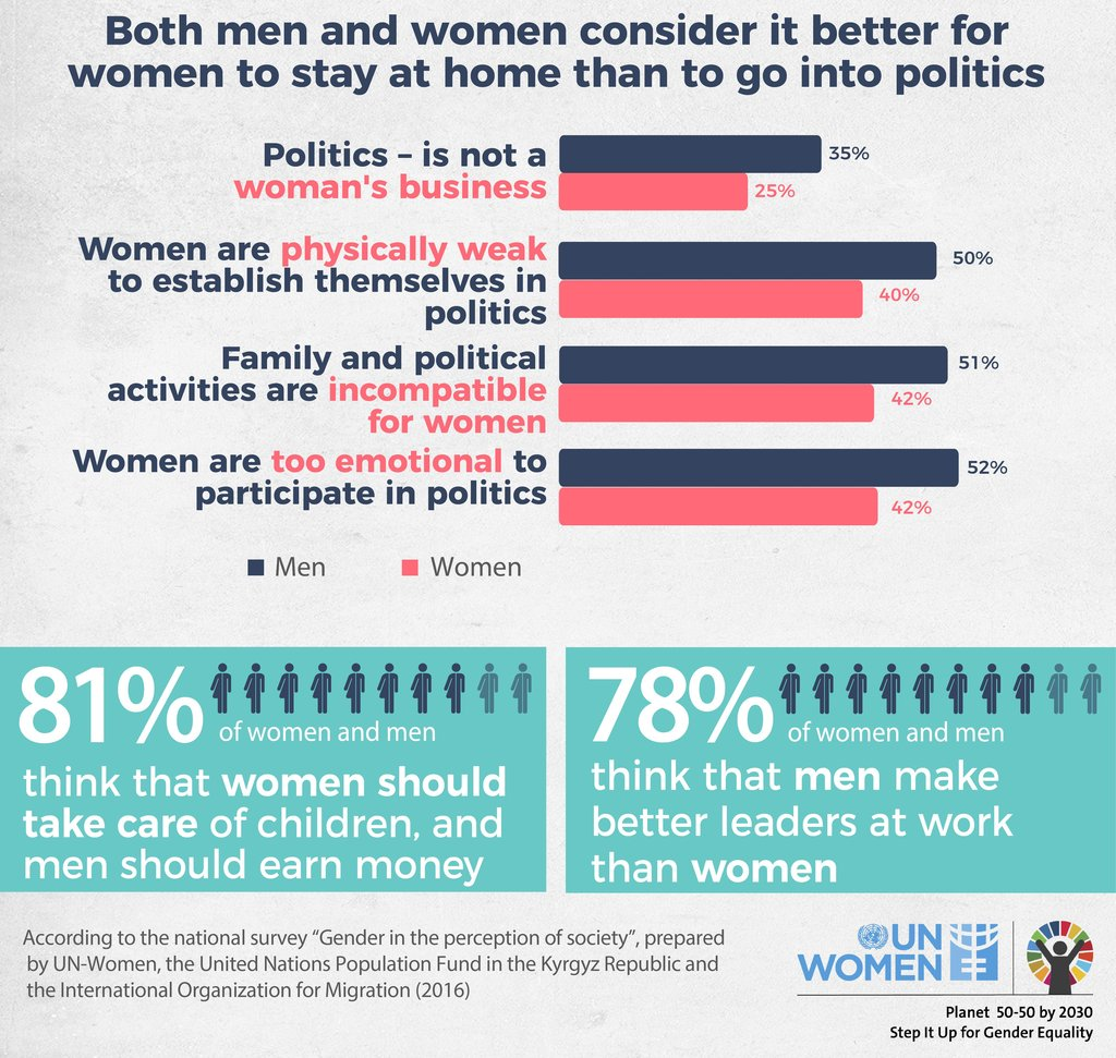 Both men and women consider it better for women to stay home
