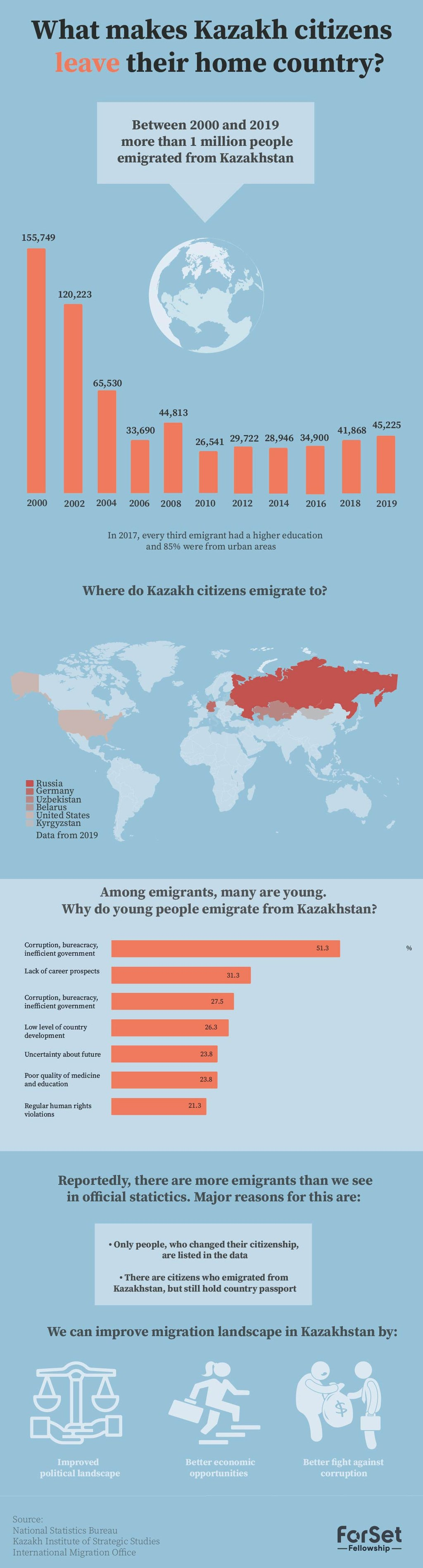 Between 2000 and 2019 more than one million people emigrated from Kazakhstan. In this infographic, you can explore why this may be happening, what age groups it affects the most, and what can be done to change the situation.