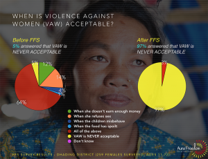 Aura Freedom Int'l - Survey findings 2
