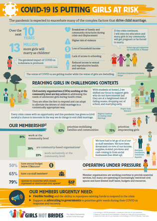 Infographic showing how COVID-19 is putting girls at risk.