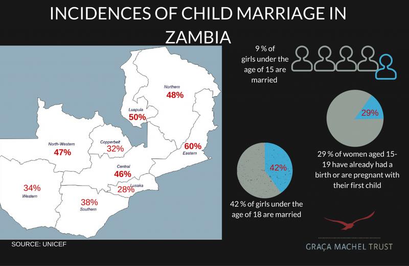 Photo credit: The Graça Machel Trust