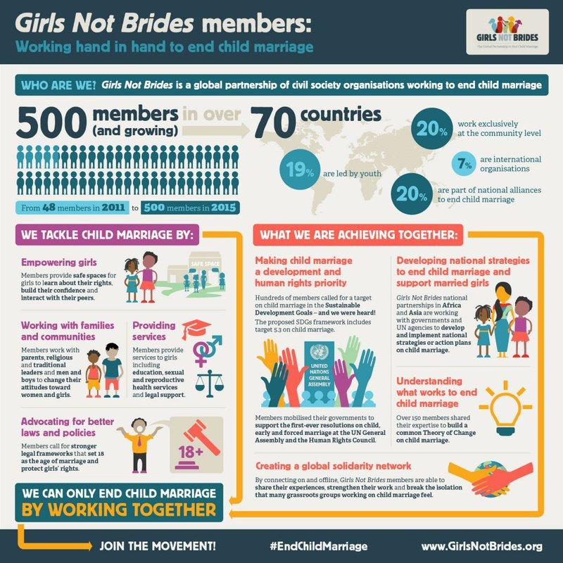 Girls Not Brides 500 Members – English