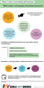 Infographic - What makes a strong legislative framework to end child marriage? The African Child Policy Forum