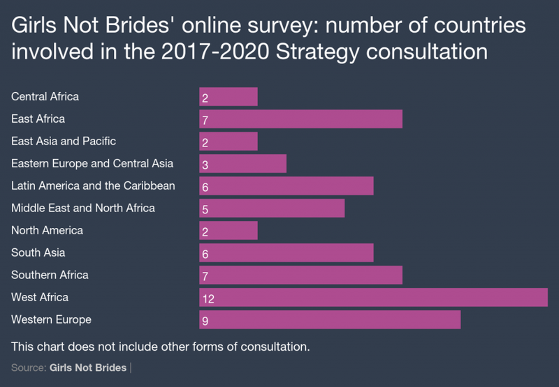 Online survey - Geographic reach - Chart 1