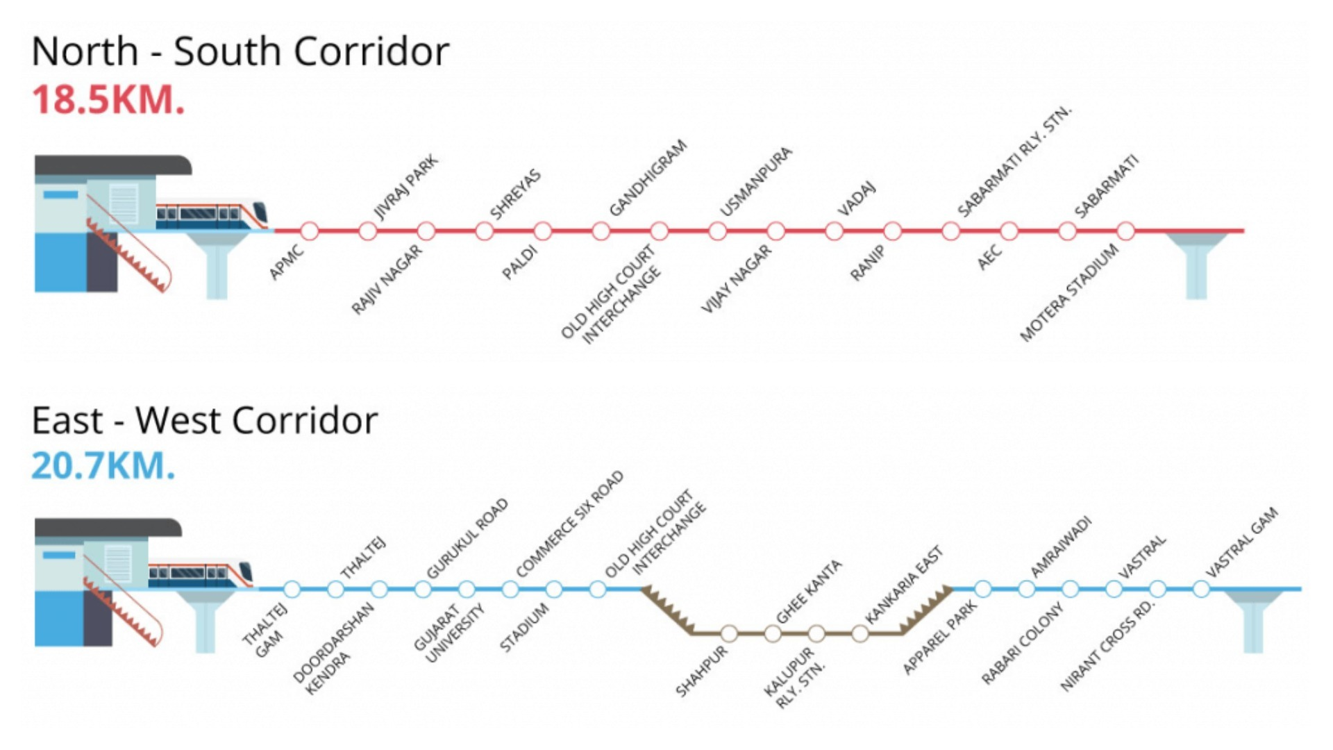 The North-South and East-West Corridors of the Ahmedabad Metro. Photo: MEGA.